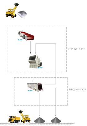 建筑垃圾处理生产线流程图